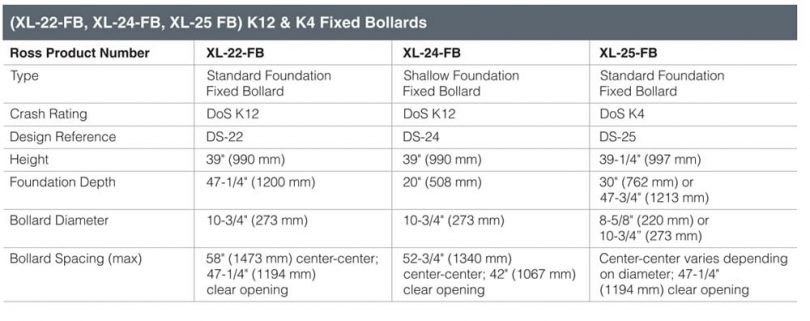 Ross Technology (XL-20 Series) K12 & K4 Fixed and Removable Bollards Fact Sheet