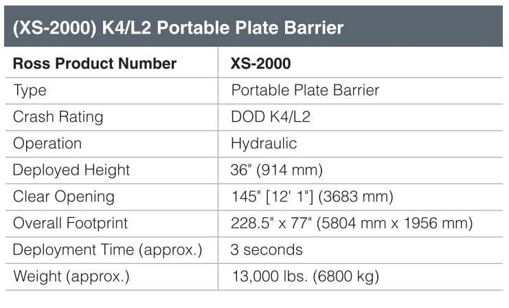 Ross Technology (XS-2000) K4/L2 Portable Plate Barrier Fact Sheet
