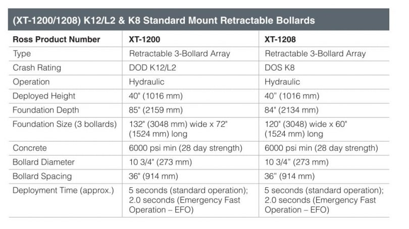 Ross Technology (XT-1200/1208) K12/L2 & K8 Standard Mount Retractable Bollards Fact Sheet