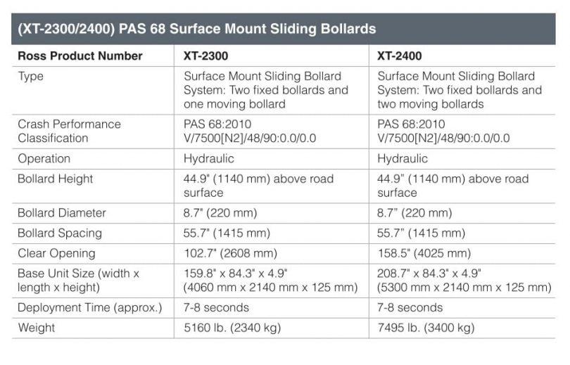 (XT-2300/2400) Heald Matador IWA 14-1 Surface Mount Sliding Bollards Fact Sheet