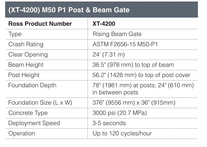 Ross Technology (XT-4200) M50 P1 Post & Beam Gate Fact Sheet