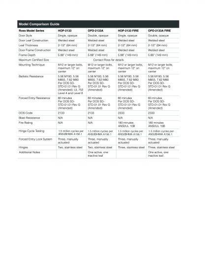 Ross Technology Maximum Security Doors DOS 60 Minute FE/BR & Fire Fact Sheet